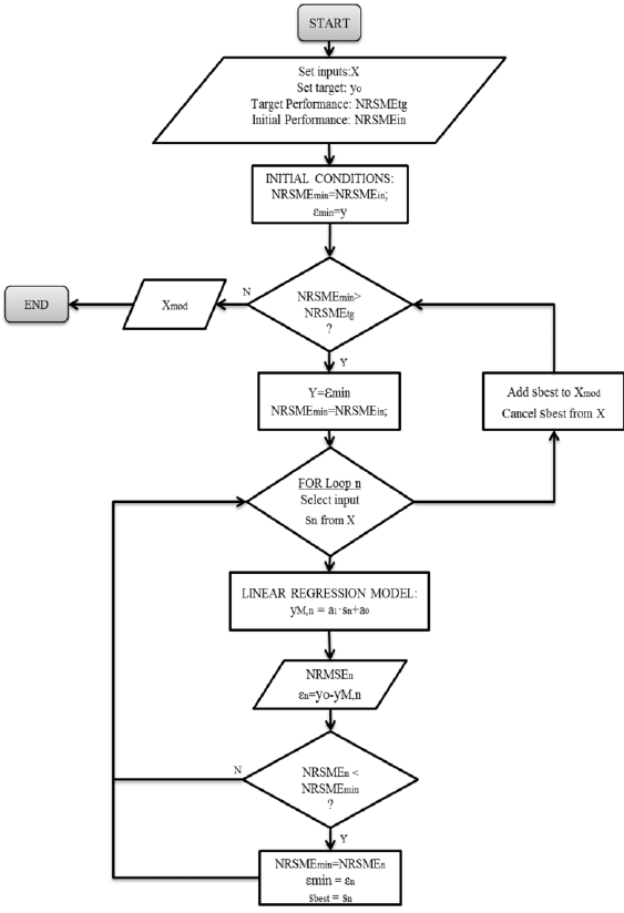 Input selection algorithm flow chart (circle 1 in Figure 2
