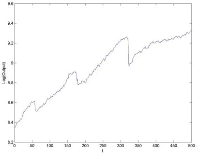 Emergent macroeconomic dynamics from simulations. (a) Real