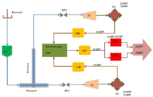 Schematic diagram of a hydro power plant | Download