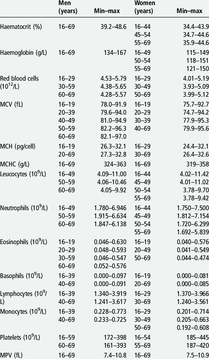 Full blood count normal reference values defined by values