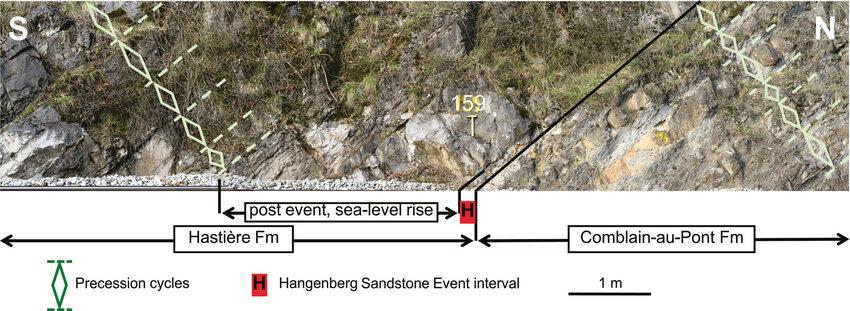 Devonian ? Carboniferous boundary interval showing the regular...   Download Scientific Diagram