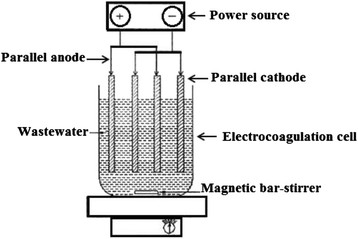 Bench-scale EC reactor with monopolar electrodes in
