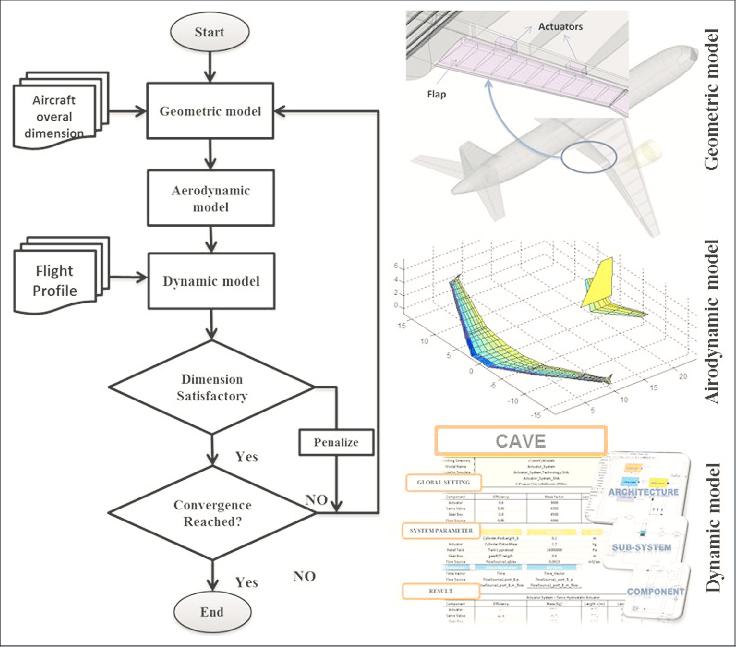 Multidisciplinary design and optimization flowcharts (left