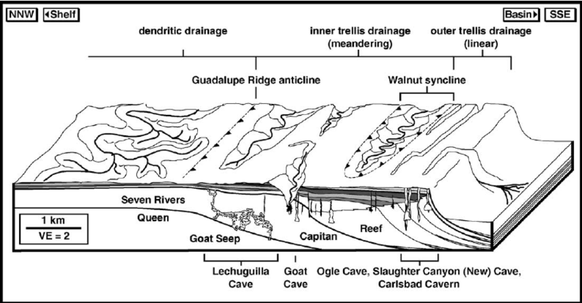 Model illustrating the impact of syndepositional