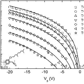Temperature dependent current density vs voltage