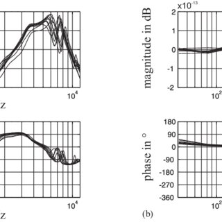 (PDF) Design of a feedback controller for active noise