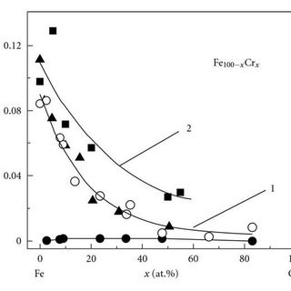 XRD patterns for FeCu particles with a various Cu content