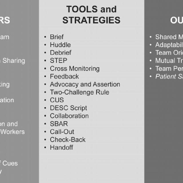 The resulting TeamSTEPPS instructional framework