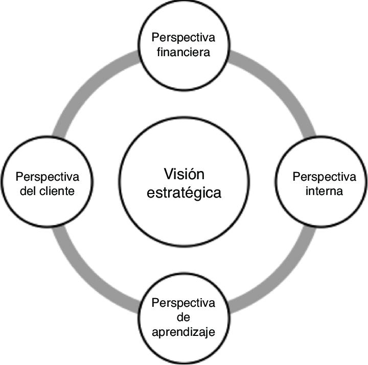 Cuadro de mando integral. Fuente: Kaplan y Norton, 2006