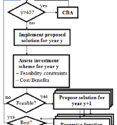flow diagram of the proposed optimization engine  [ 850 x 1042 Pixel ]