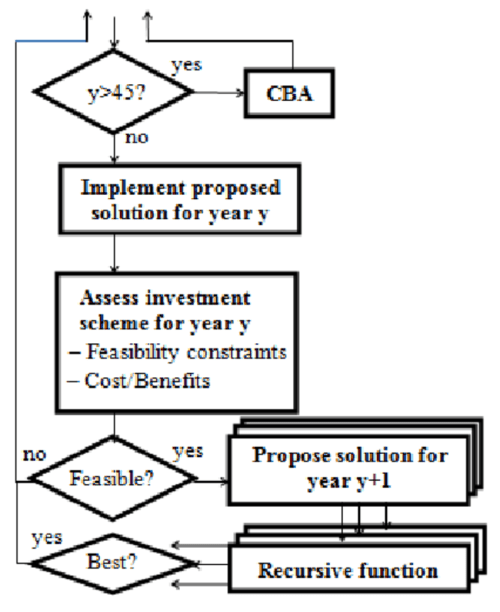 small resolution of flow diagram of the proposed optimization engine