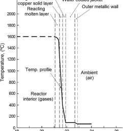 calculated temperature gradient across the reactor wall for a solidified layer of blister copper magnetite [ 850 x 1036 Pixel ]