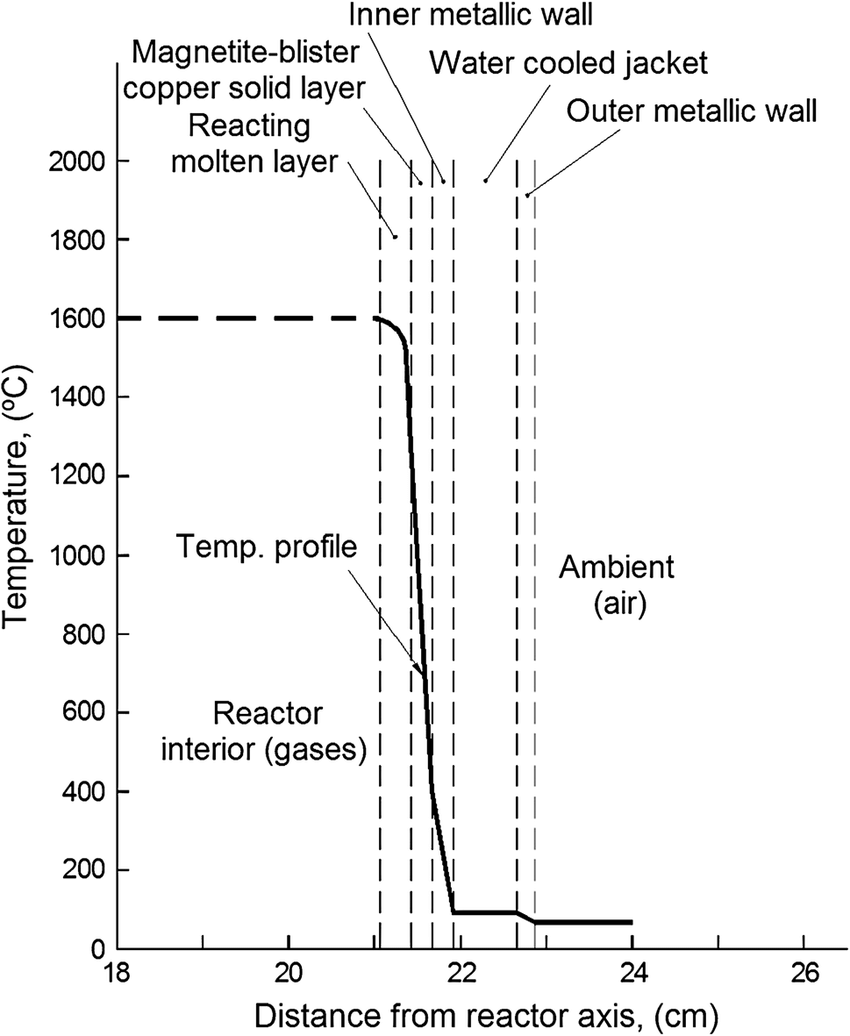 hight resolution of calculated temperature gradient across the reactor wall for a solidified layer of blister copper magnetite