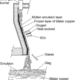schematic representation of the phenomena taking place on the molten layer reactor wall  [ 850 x 958 Pixel ]