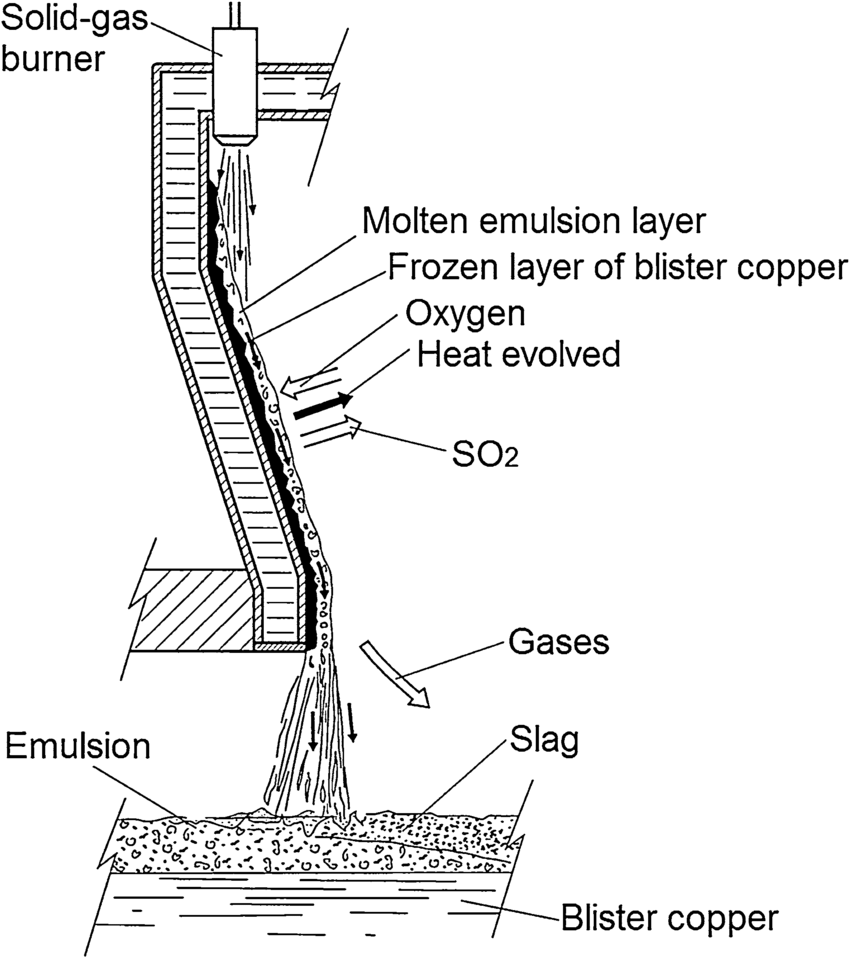 hight resolution of schematic representation of the phenomena taking place on the molten layer reactor wall