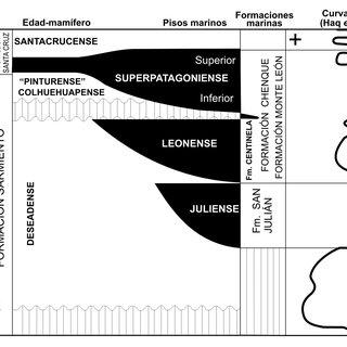 Perfil estratigráfico esquemático de la Fm. Sarmiento en