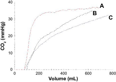 Illustrative curves constructed with mean values of each