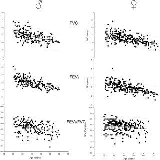 Shows lineal regression for FVC and FEV 1 values found in