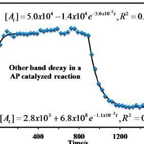 (PDF) A Mechanism for the Uncatalyzed Cyclic Acetone