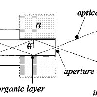 Wavelength spectrum of the sensitivity of the transmitted