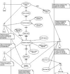 use case diagram for operation evaluation and execution  [ 850 x 977 Pixel ]