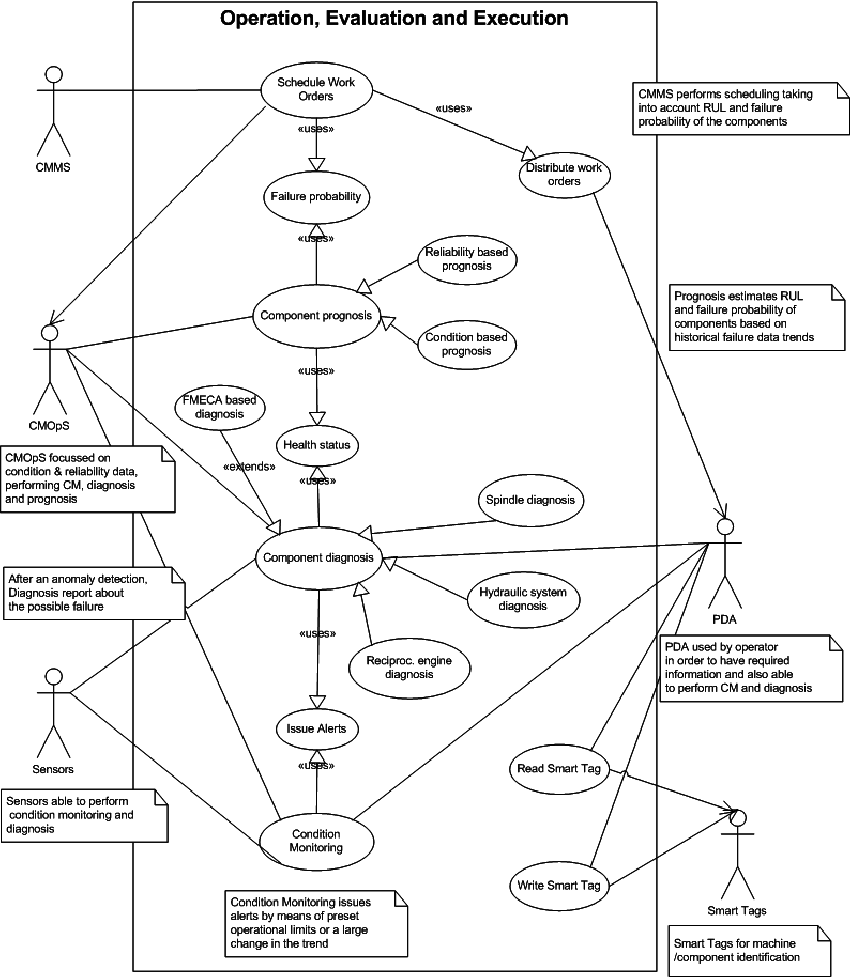 hight resolution of use case diagram for operation evaluation and execution