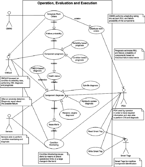 small resolution of use case diagram for operation evaluation and execution