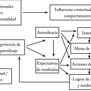 (PDF) La motivación: piedra angular de la orientación