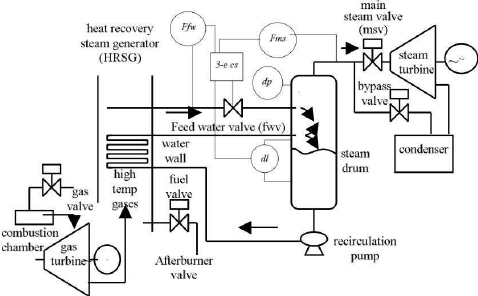 Schematic description of a power plant showing the