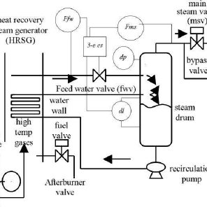 Schematic description of a power plant showing the
