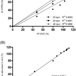 Comparative Dissolution Profiles of Diamicron ® MR Tablets