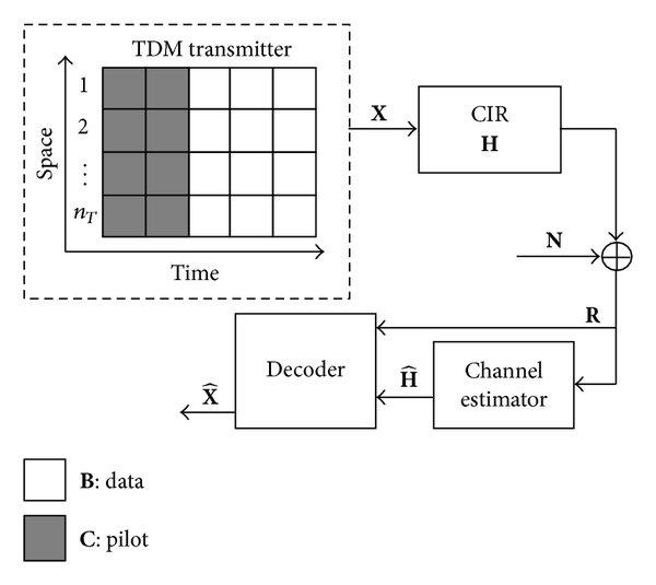 Time Division Multiplexing Block Diagram