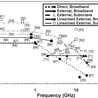 Analog-link third-order SFDR versus frequency in a 1-Hz