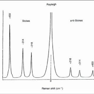 (PDF) Forensic Analysis by Raman Spectroscopy: An Emerging