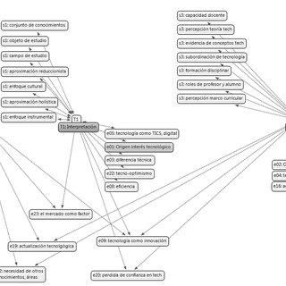 -Mapa conceptual sobre Teoría de Aprendizaje Significativo
