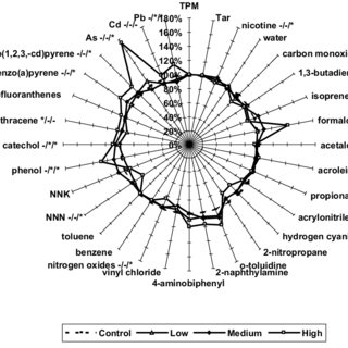 (PDF) Toxicologic evaluation of licorice extract as a
