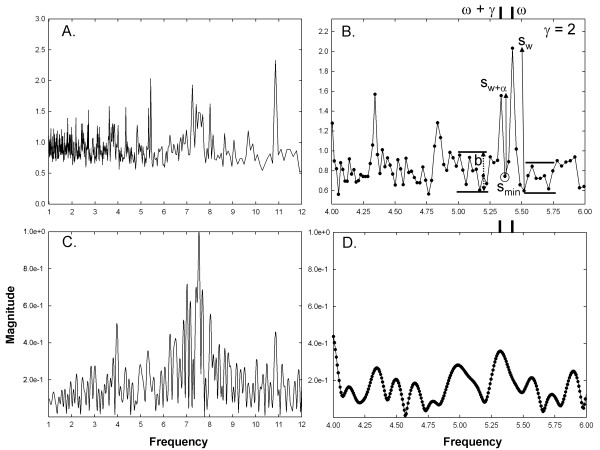 Examples of frequency spectra used for analysis for CFAE
