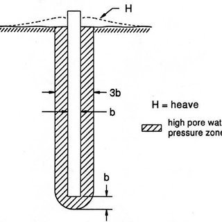 -1 Allowable Stress Values for Treated Round Timber Piles
