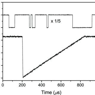 Oscilloscope data, showing a complex digital pattern on