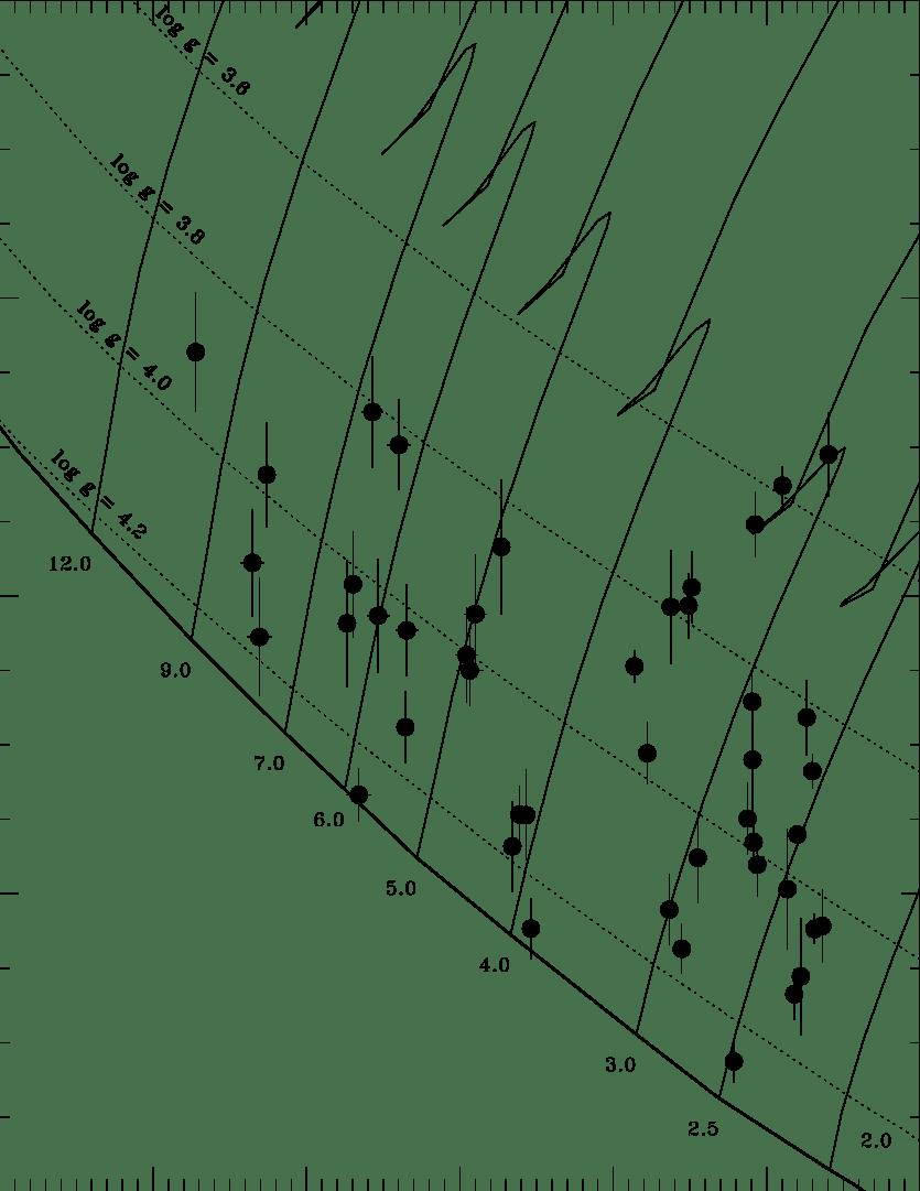 hight resolution of theoretical hr diagram expressed in terms of log r r vs log t ef f based on the stellar evolution models of bressan et al 1993