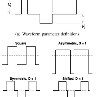 (PDF) Core Loss Predictions for General PWM Waveforms from