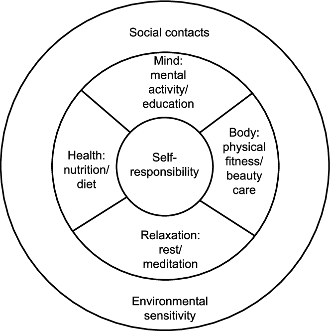 The tourist's wellness wheel. (Source: Mueller & Kaufmann