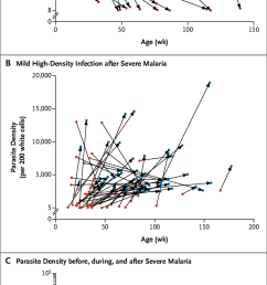 risk of severe malaria and parasite density panel a shows high density infections with only mild symptoms blue circles that occurred before severe  [ 799 x 1711 Pixel ]