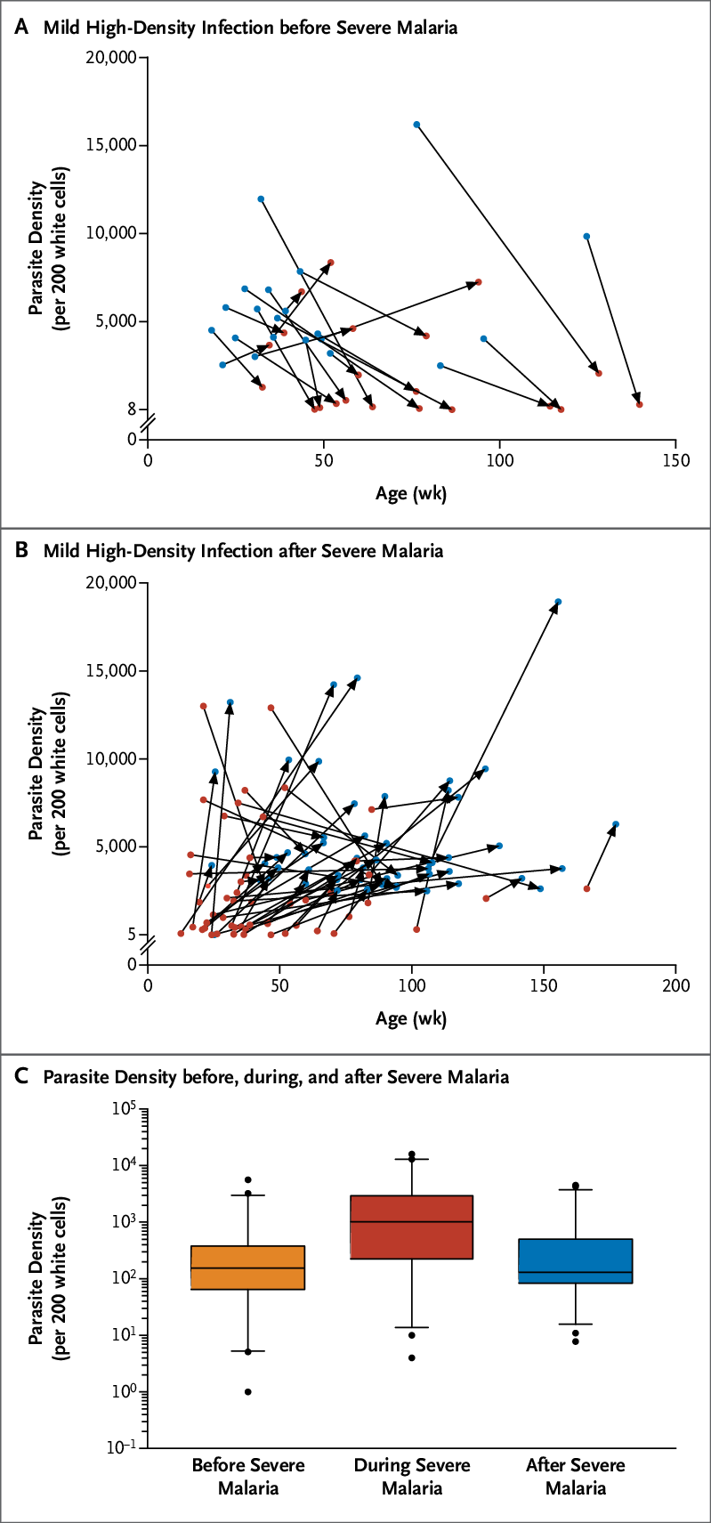 medium resolution of risk of severe malaria and parasite density panel a shows high density infections with only mild symptoms blue circles that occurred before severe