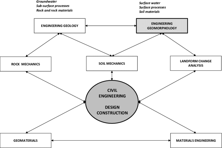 A schematic relationship between engineering geomorphology
