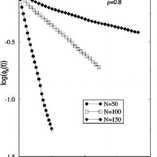 (PDF) Molecular dynamics simulations of dielectric