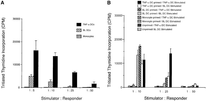 A) Evaluation of functional capacity in allogeneic mixed