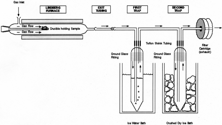 Schematic view of incineration simulation apparatus