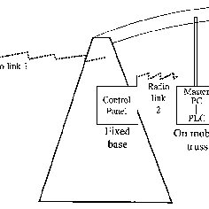 Schematic diagram of modified center pivot irrigation