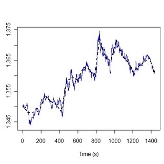 (PDF) A Directional-Change Event Approach for Studying